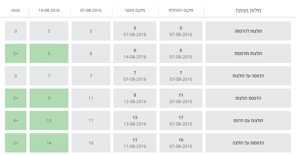 השוואה בין תאריכים בבדיקת מיקומים seobox
