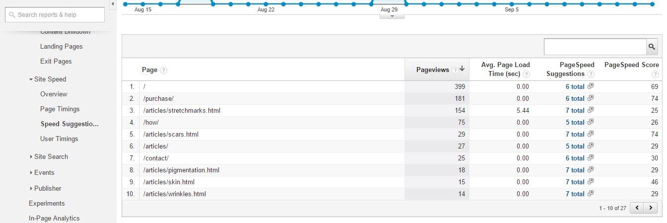 בדיקת מהירות דפי האתר