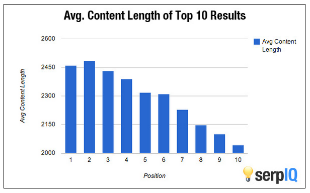 average-content-length
