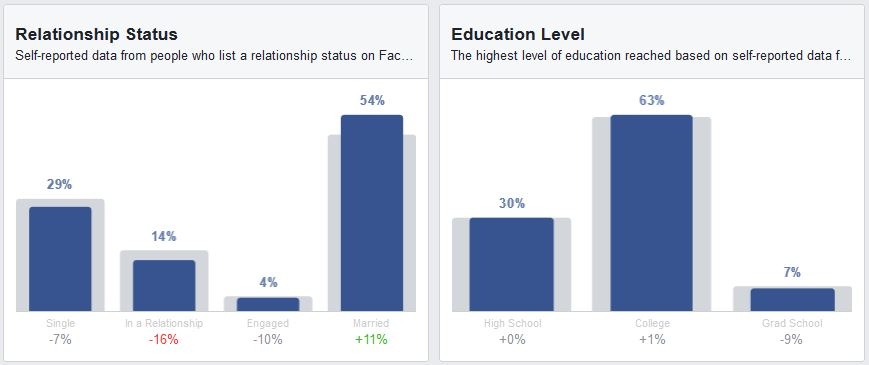 יחסים והשכלה