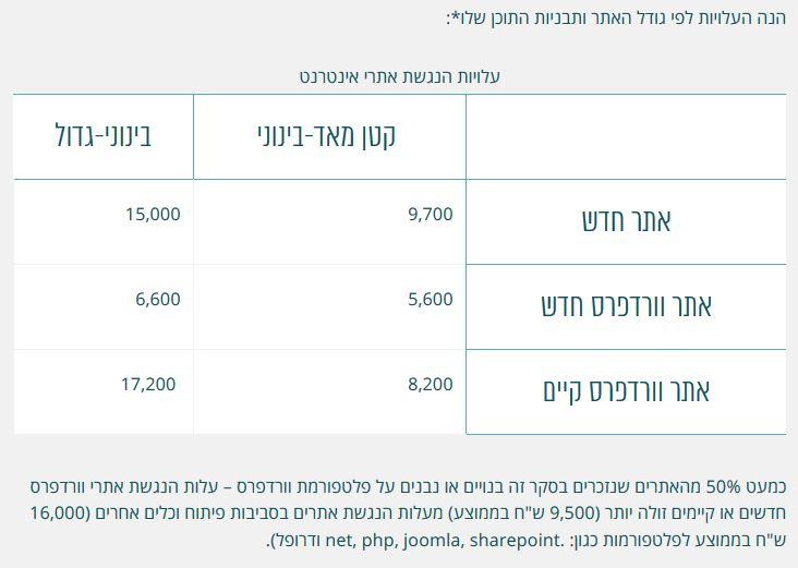 עלויות הנגשת אתרים