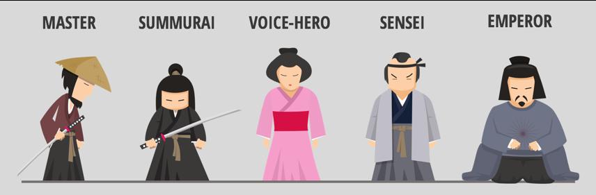 Summurai Hierarchy